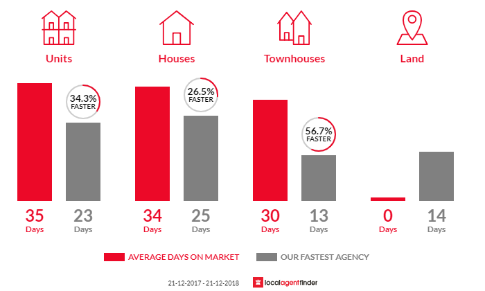 Average time to sell property in Glen Huntly, VIC 3163