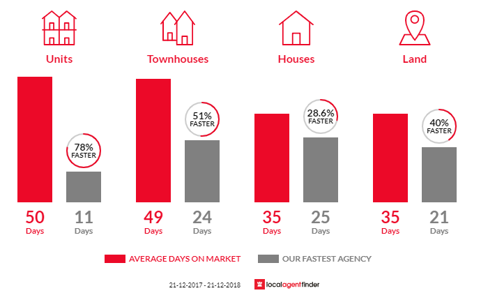 Average time to sell property in Glen Iris, VIC 3146