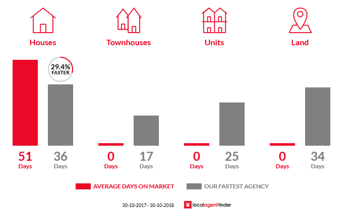 Average time to sell property in Glen Park, VIC 3352