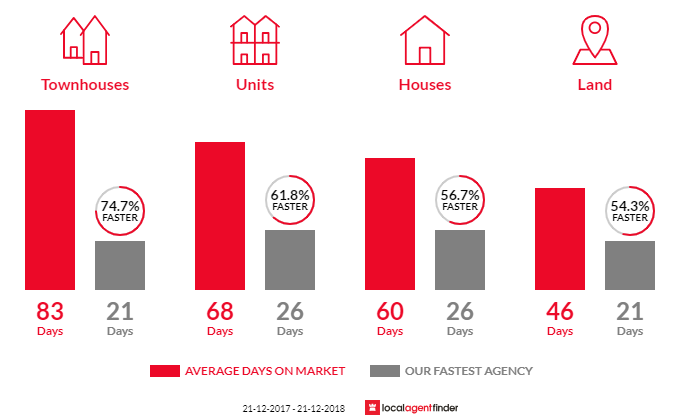 Average time to sell property in Glen Waverley, VIC 3150
