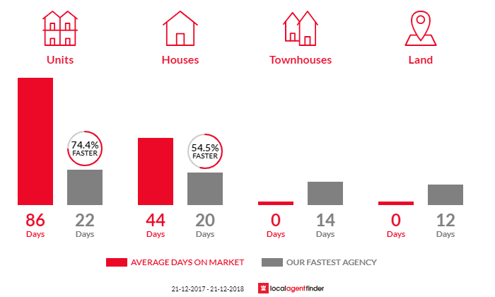 Average time to sell property in Glenalta, SA 5052