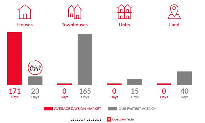 Average time to sell property in Glenburn, VIC 3717