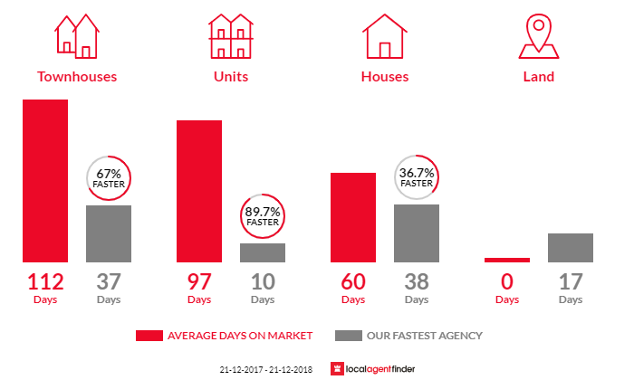 Average time to sell property in Glendalough, WA 6016