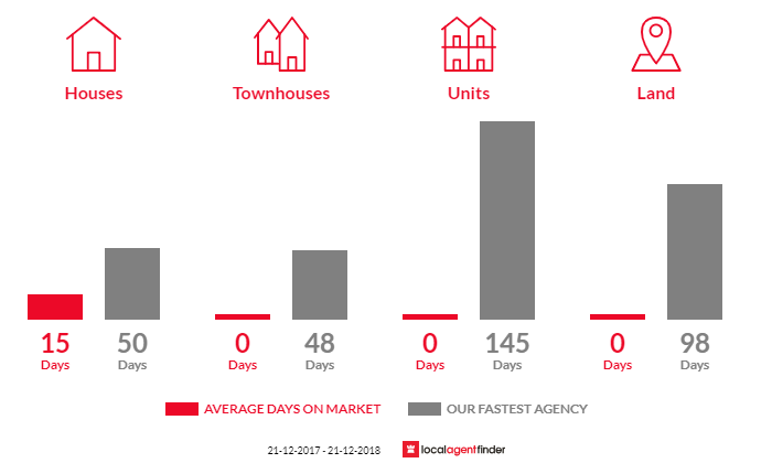 Average time to sell property in Glendaruel, VIC 3363