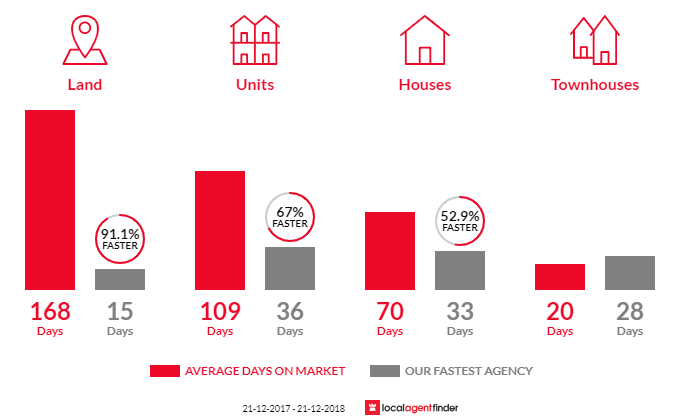 Average time to sell property in Glenelg, SA 5045