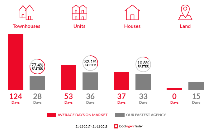 Average time to sell property in Glenelg East, SA 5045