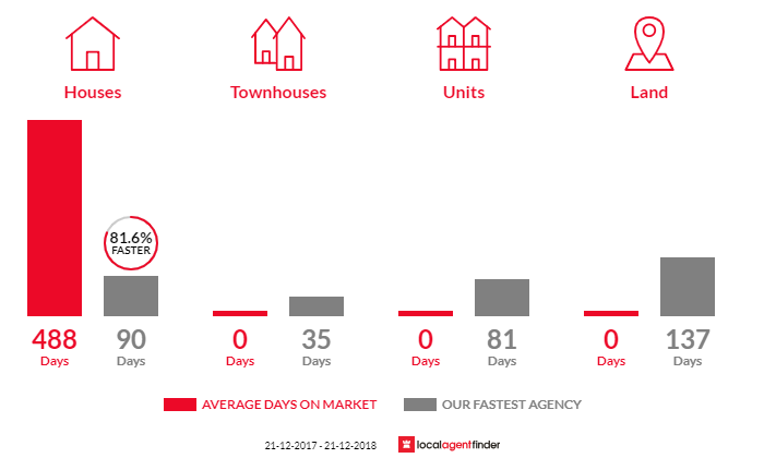 Average time to sell property in Glenfyne, VIC 3266