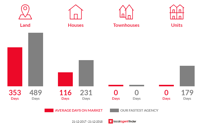 Average time to sell property in Glengarry, VIC 3854