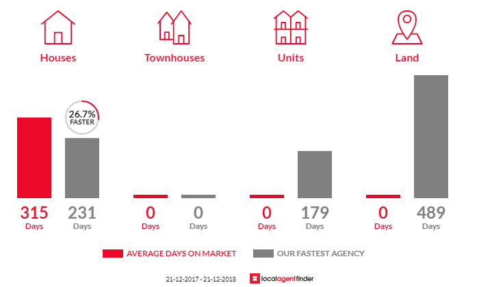 Average time to sell property in Glengarry North, VIC 3854