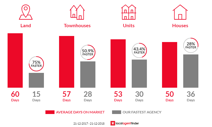 Average time to sell property in Glengowrie, SA 5044