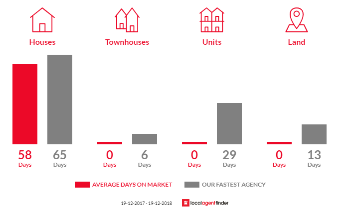 Average time to sell property in Gleniffer, NSW 2454