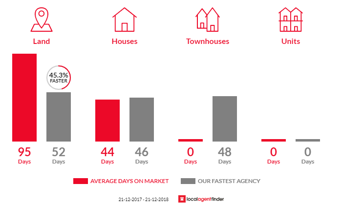 Average time to sell property in Glenlyon, VIC 3461