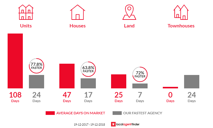Average time to sell property in Glenning Valley, NSW 2261