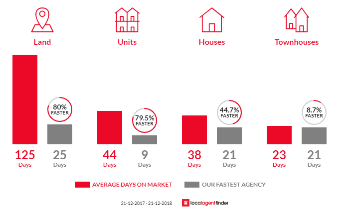 Average time to sell property in Glenorchy, TAS 7010