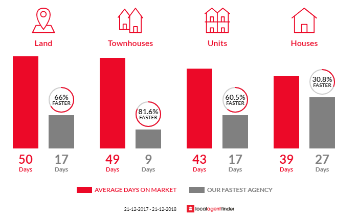 Average time to sell property in Glenroy, VIC 3046