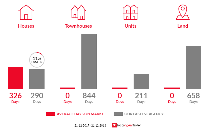 Average time to sell property in Glenthompson, VIC 3293
