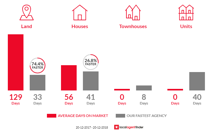 Average time to sell property in Glenview, QLD 4553