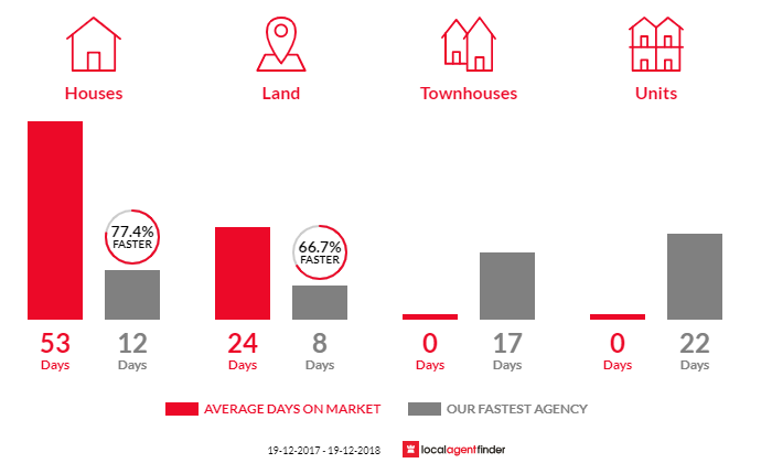 Average time to sell property in Glenwood, NSW 2768