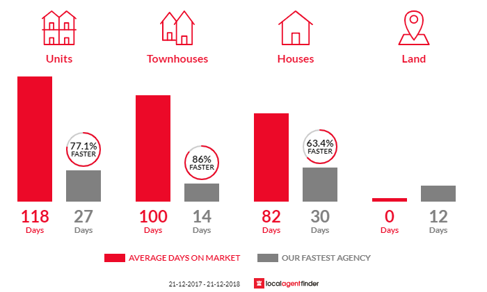 Average time to sell property in Glynde, SA 5070