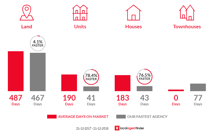Average time to sell property in Golden Beach, VIC 3851