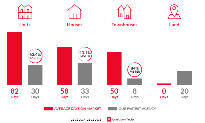 Average time to sell property in Golden Beach, QLD 4551