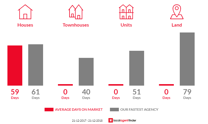 Average time to sell property in Golden Gully, VIC 3555