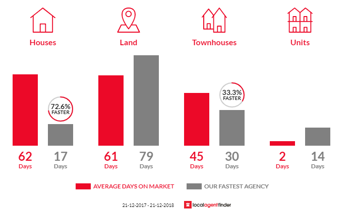 Average time to sell property in Golden Point, VIC 3350
