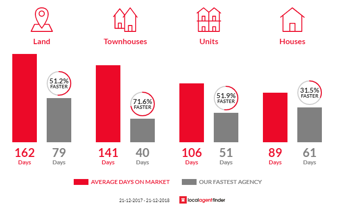 Average time to sell property in Golden Square, VIC 3555