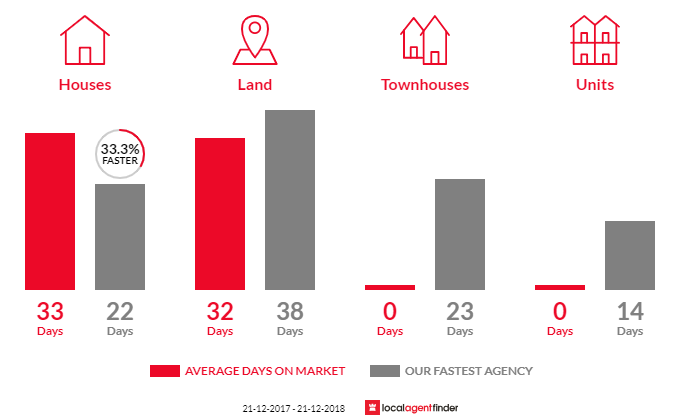 Average time to sell property in Goldie, VIC 3435
