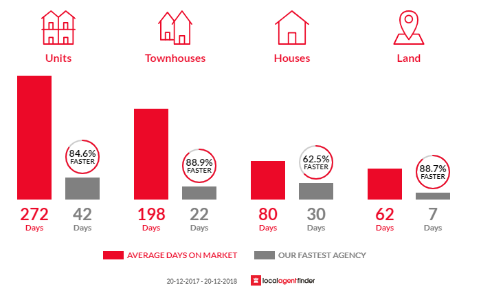 Average time to sell property in Goodna, QLD 4300