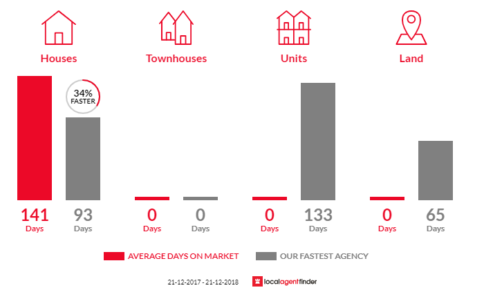 Average time to sell property in Goorambat, VIC 3725