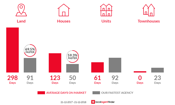 Average time to sell property in Gooseberry Hill, WA 6076