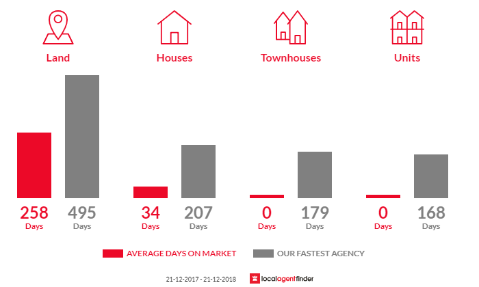Average time to sell property in Gorae, VIC 3305