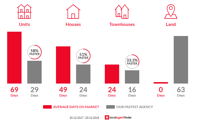 Average time to sell property in Gordon, NSW 2072