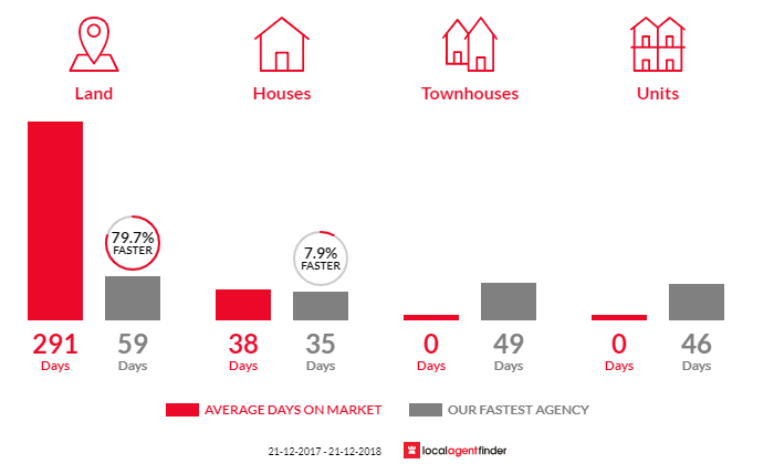 Average time to sell property in Gordon, VIC 3345