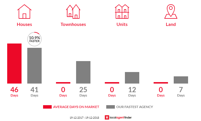 Average time to sell property in Gormans Hill, NSW 2795