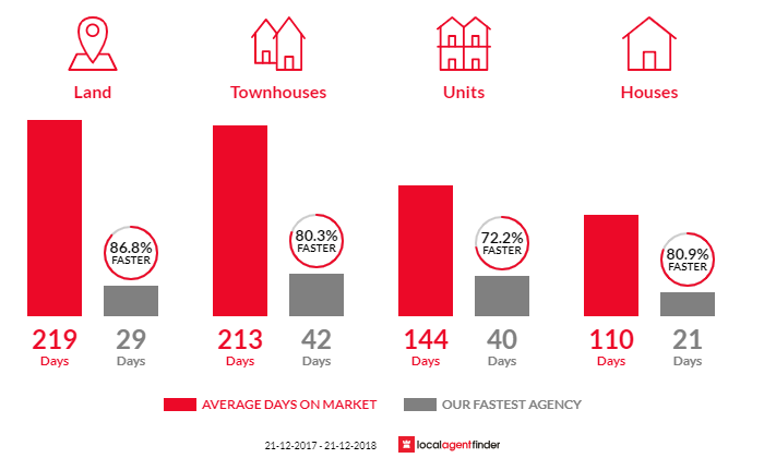Average time to sell property in Gosnells, WA 6110