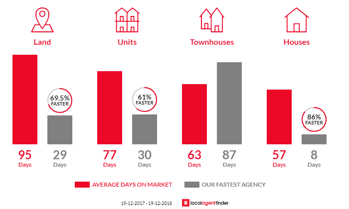 Average time to sell property in Goulburn, NSW 2580