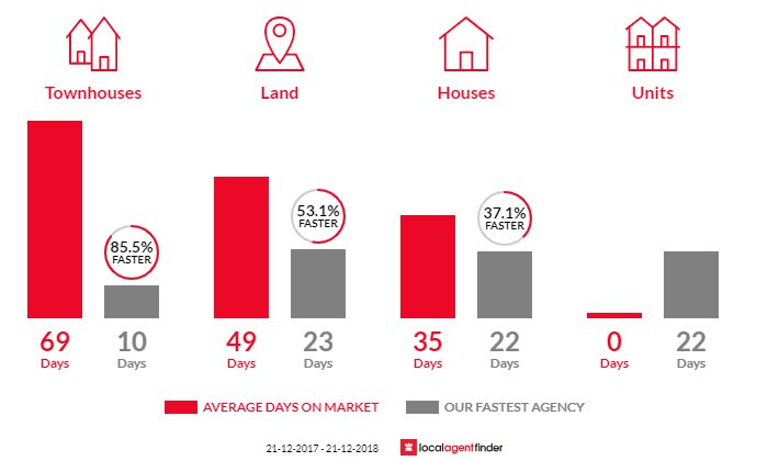 Average time to sell property in Gowanbrae, VIC 3043