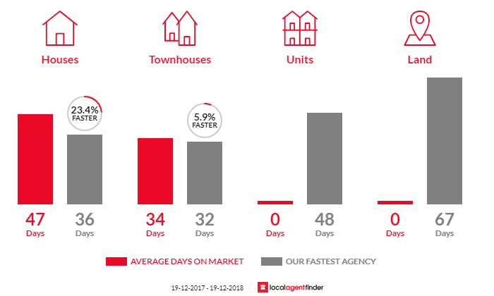 Average time to sell property in Gowrie, ACT 2904