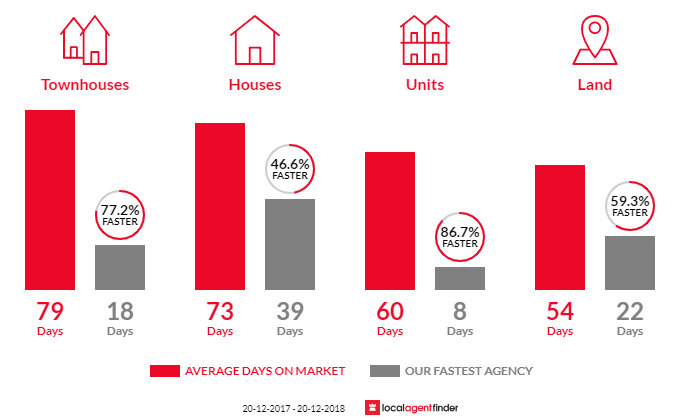 Average time to sell property in Graceville, QLD 4075