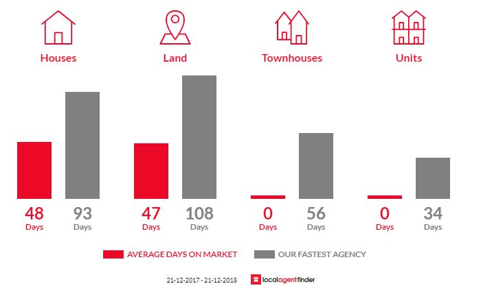 Average time to sell property in Grahamvale, VIC 3631