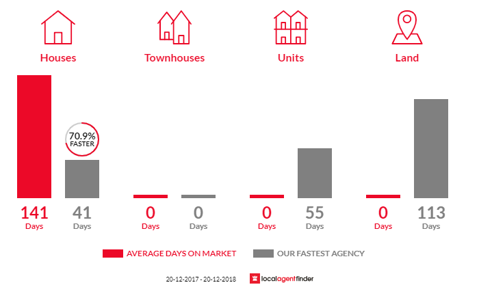 Average time to sell property in Grandchester, QLD 4340