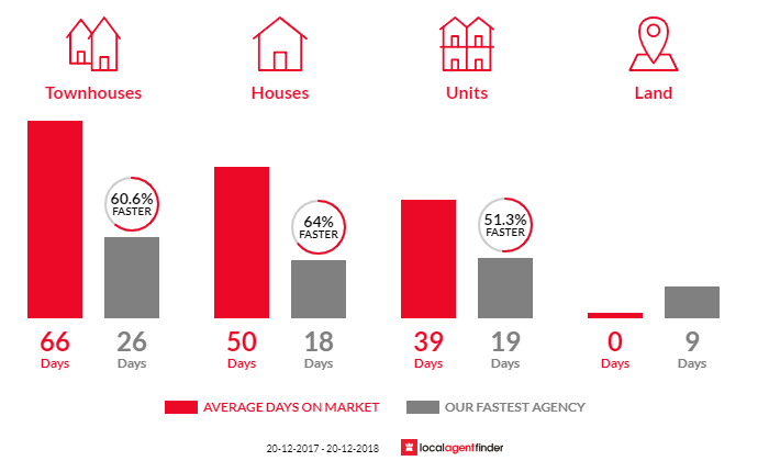 Average time to sell property in Grange, QLD 4051