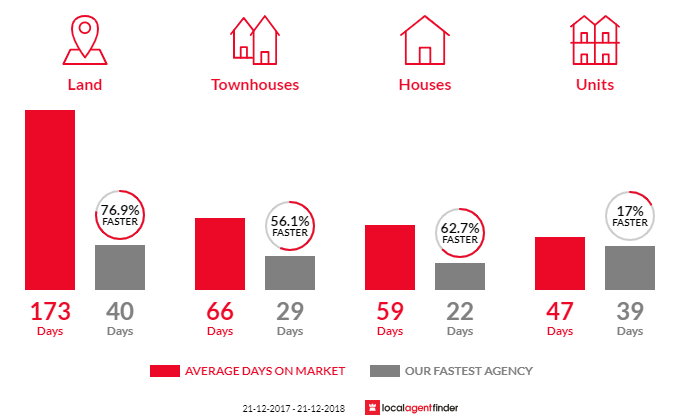 Average time to sell property in Grange, SA 5022