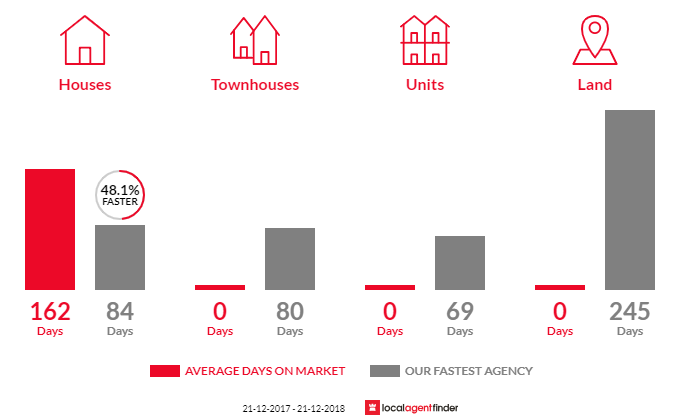 Average time to sell property in Granite Rock, VIC 3875
