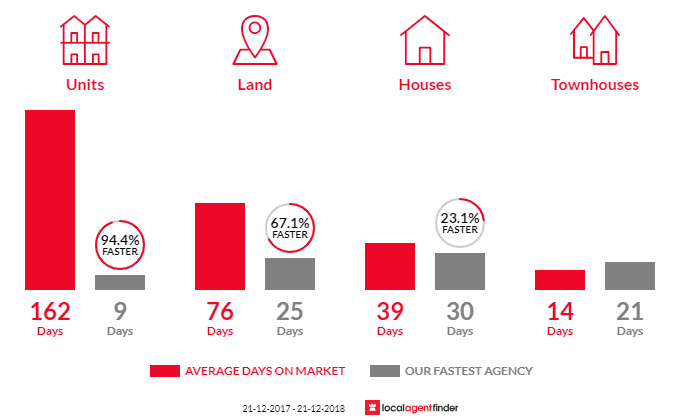 Average time to sell property in Granton, TAS 7030