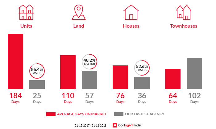 Average time to sell property in Grantville, VIC 3984