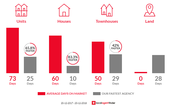 Average time to sell property in Granville, NSW 2142