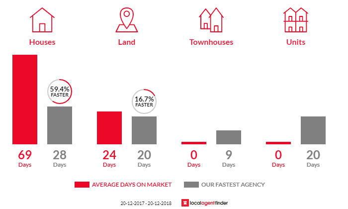 Average time to sell property in Grasmere, NSW 2570